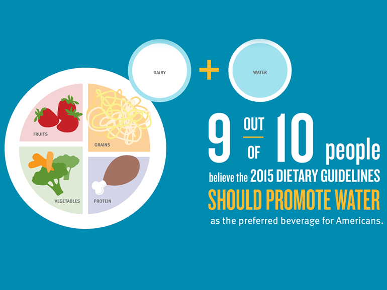 9 out of 10 people believe the 2015 Dietary Guidelines should promote water as the preferred beverage for Americans.